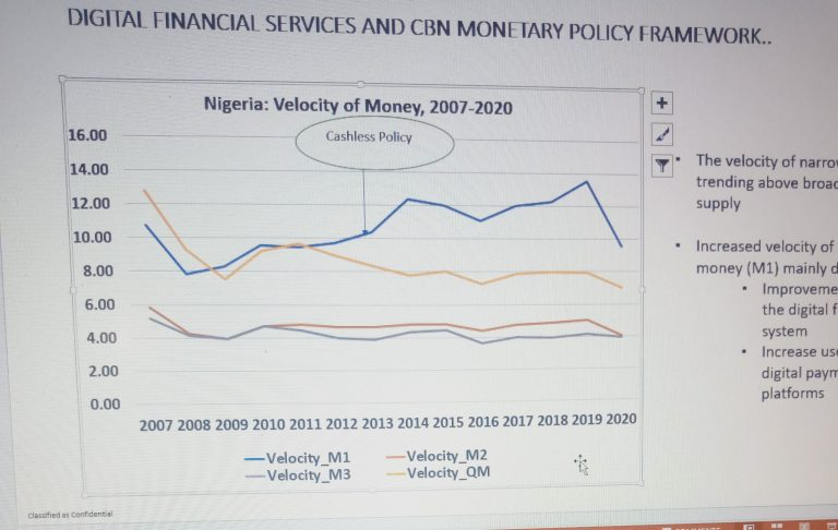 'Prospects of Improved Monetary Policy with Increased Adoption of Digital Finance'